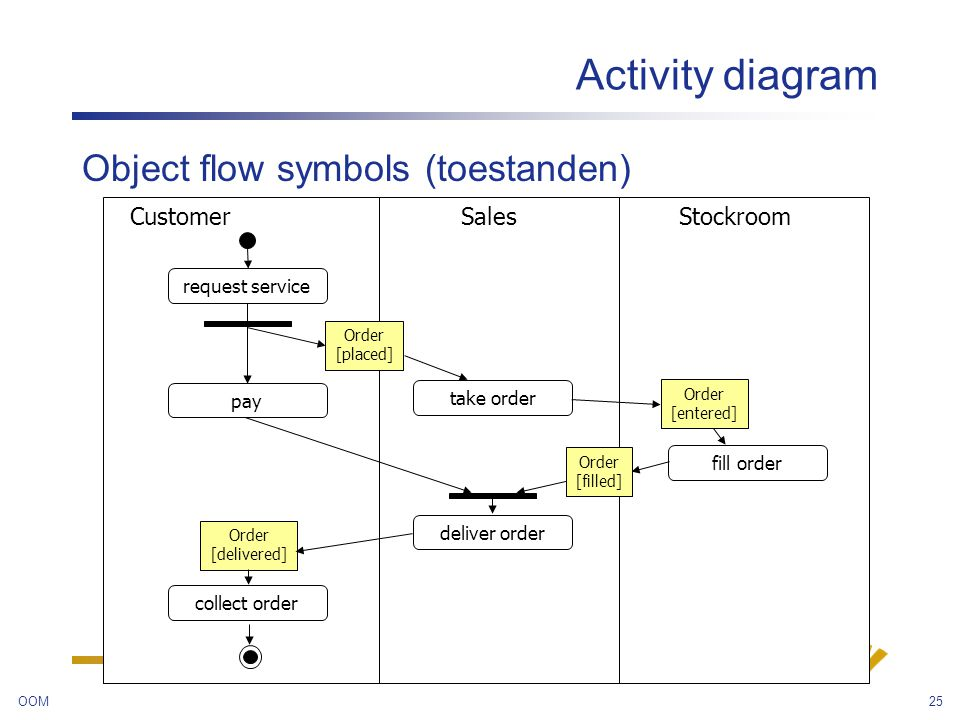object oriented modeling - ppt video online download activity diagram object flow #4
