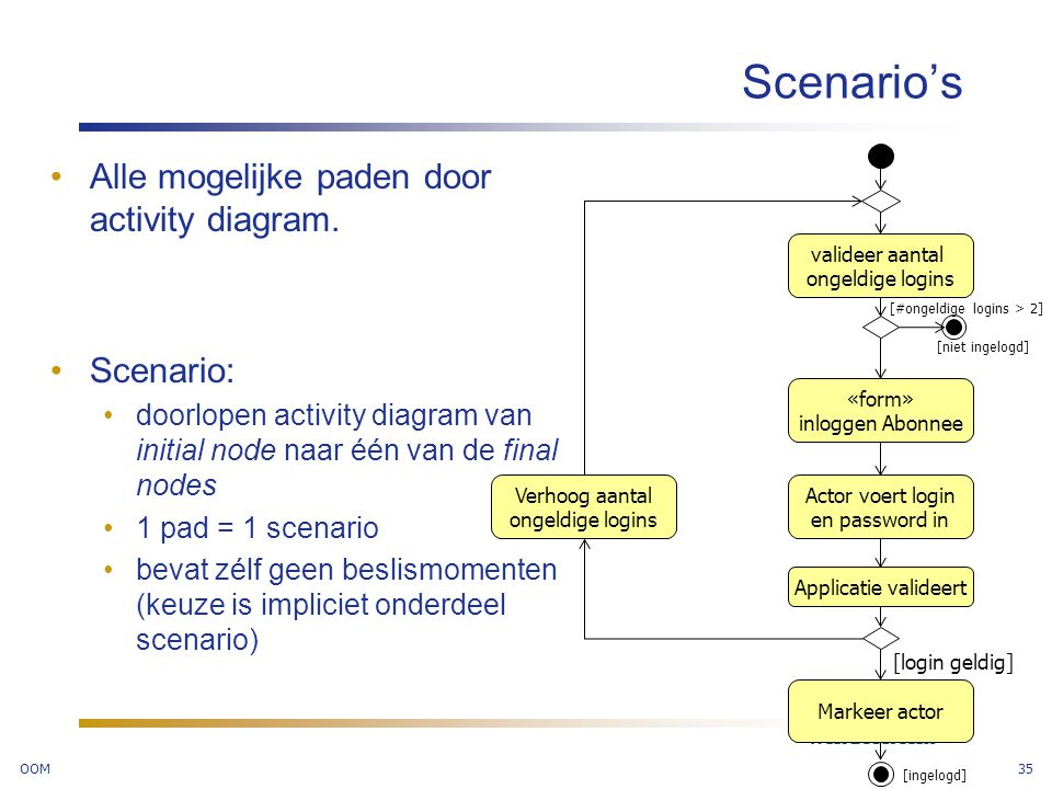 Scenario's Alle mogelijke paden door activity diagram. Scenario: