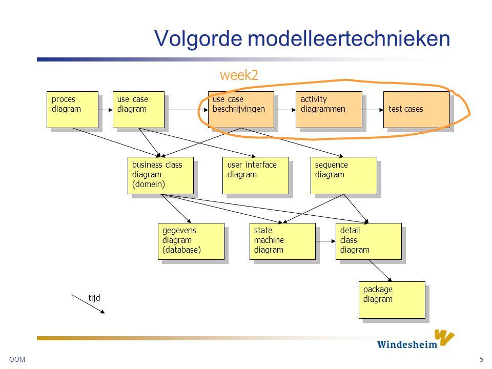 Volgorde modelleertechnieken