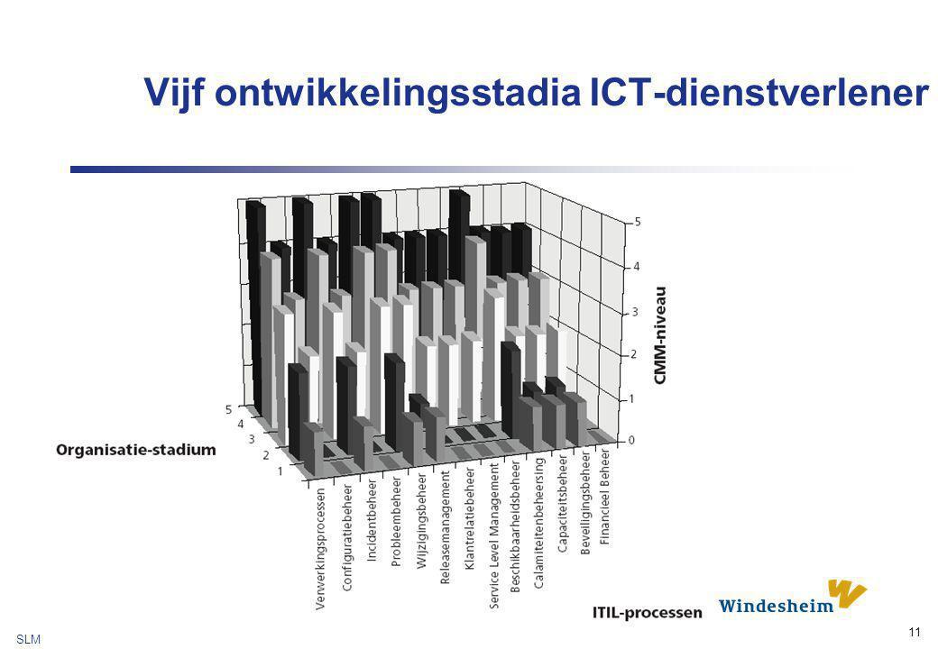 Vijf ontwikkelingsstadia ICT-dienstverlener