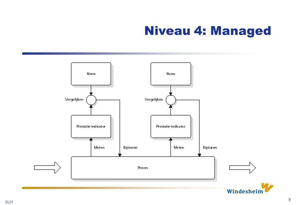 Niveau 4: Managed Normen en prestatie-indicatoren vormen de toevoeging op niveau 3. Een prestatie-indicator moet: