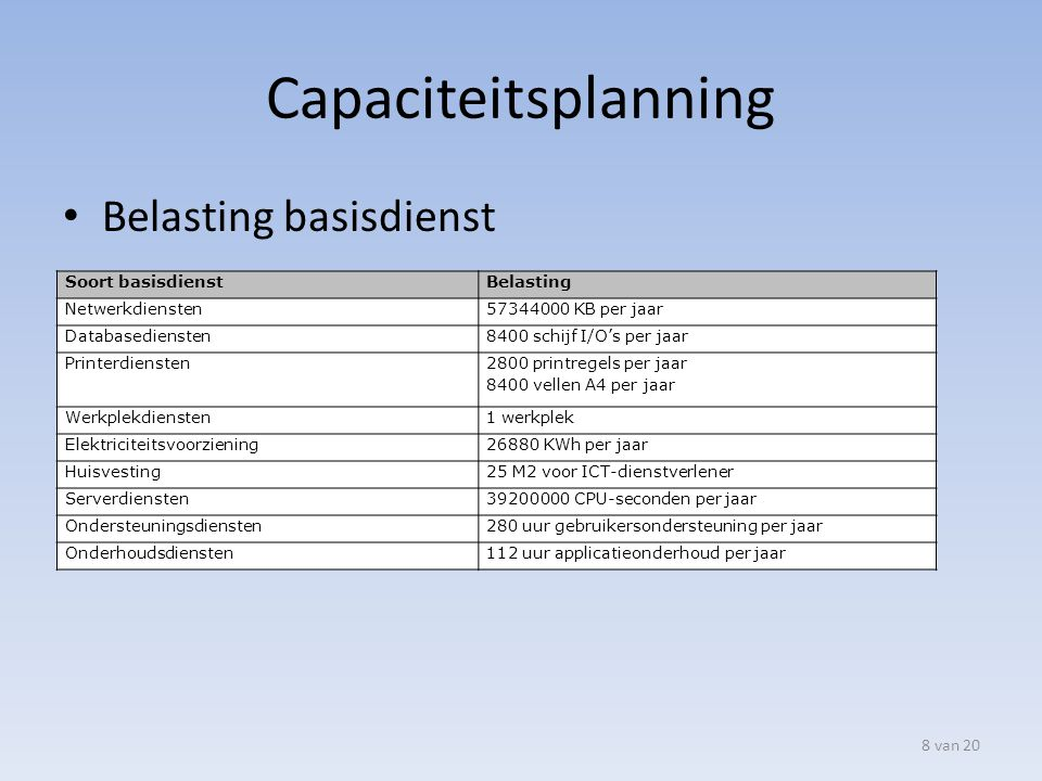 Capaciteitsplanning Belasting basisdienst Soort basisdienst Belasting