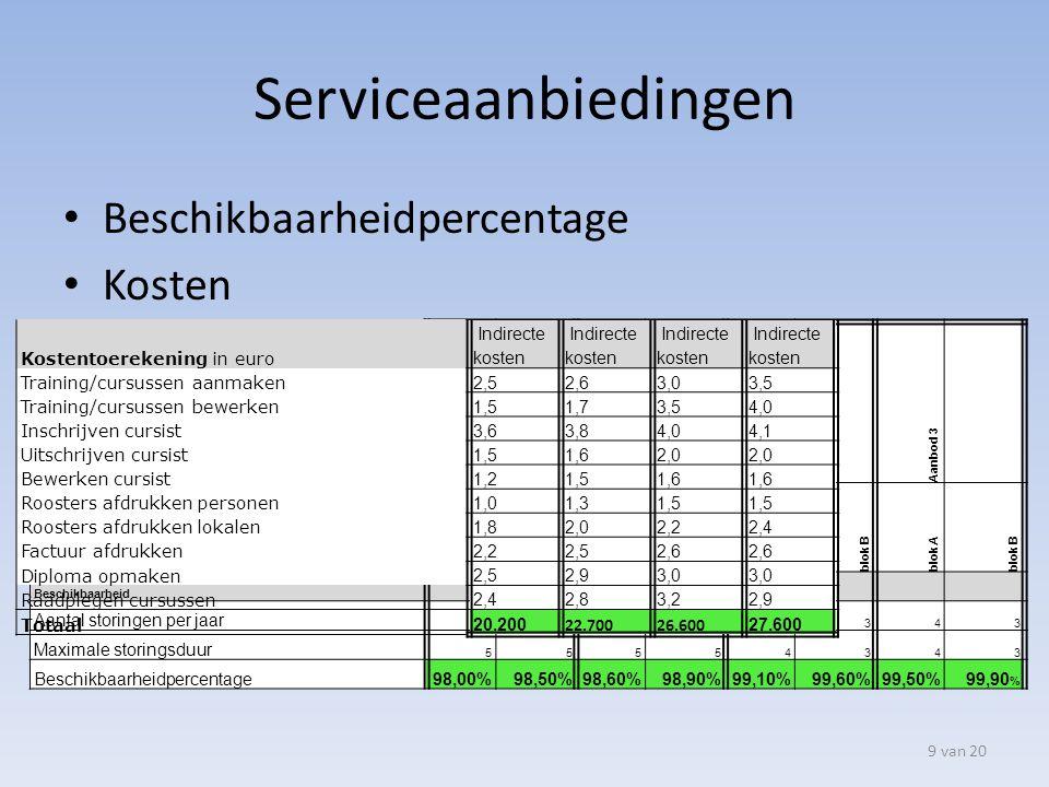 Serviceaanbiedingen Beschikbaarheidpercentage Kosten