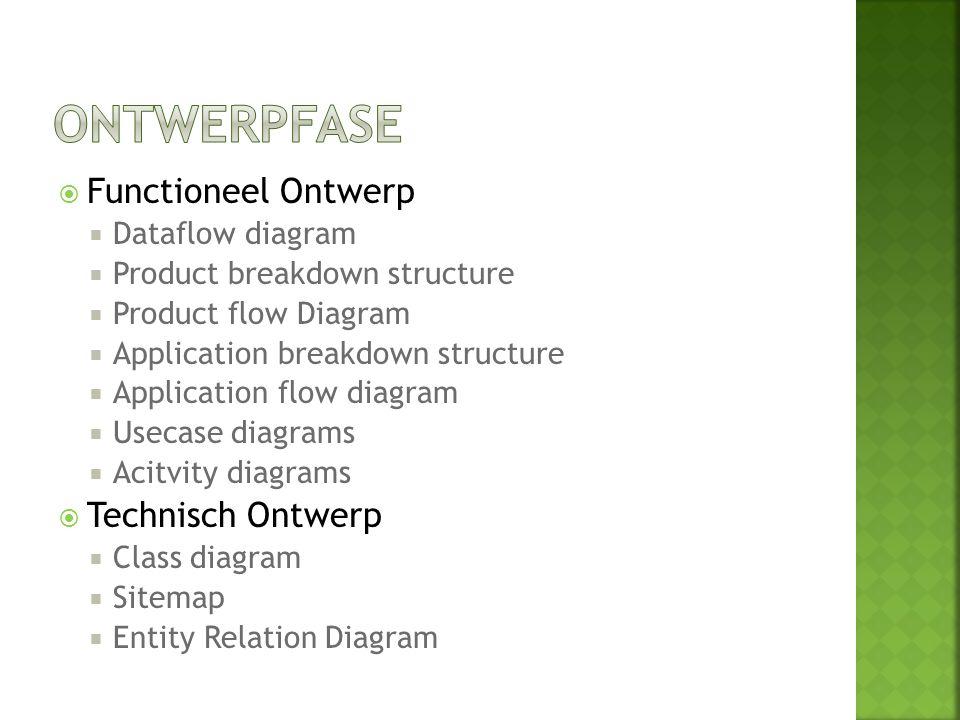 Ontwerpfase Functioneel Ontwerp Technisch Ontwerp Dataflow diagram