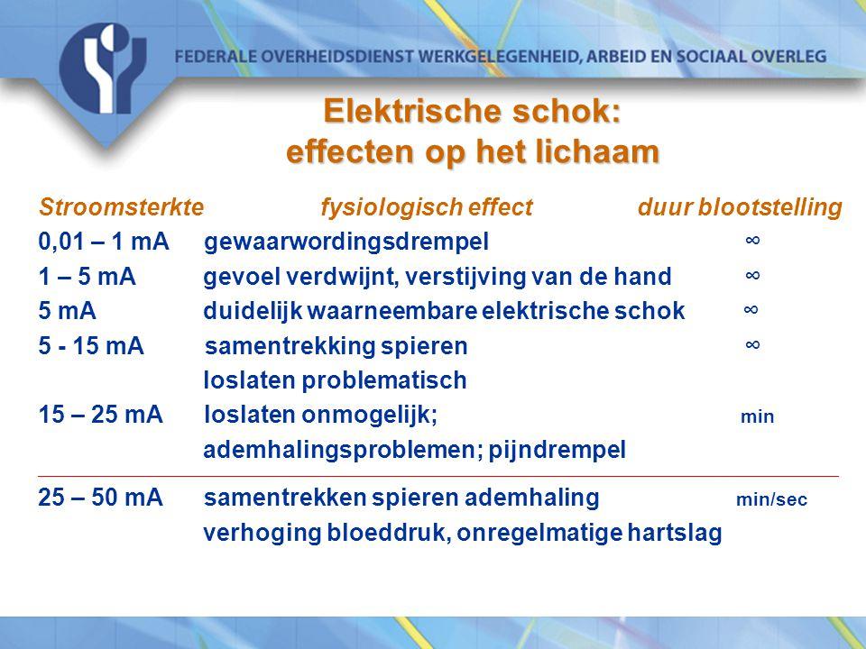Elektrische schok: effecten op het lichaam