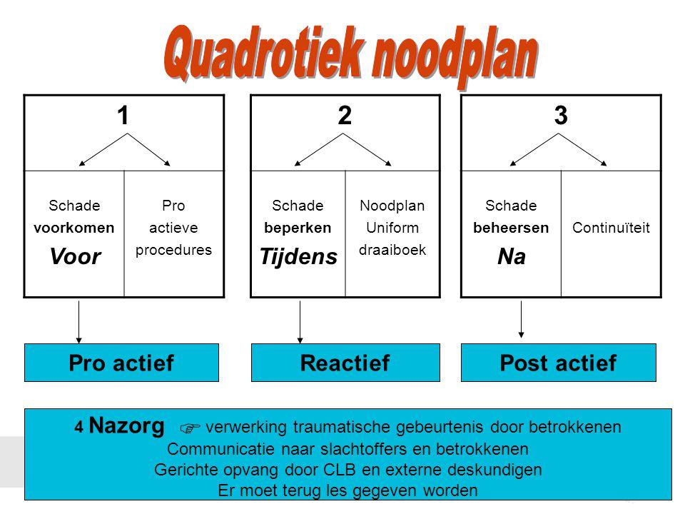 Quadrotiek noodplan 1 2 3 Voor Tijdens Na Pro actief Reactief