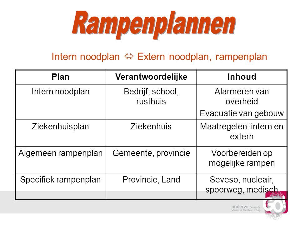 Rampenplannen Intern noodplan  Extern noodplan, rampenplan Plan