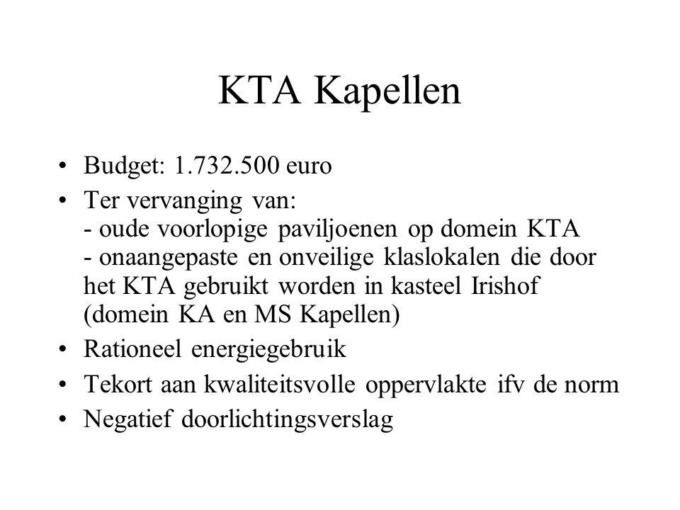 KTA Kapellen Budget: 1.732.500 euro