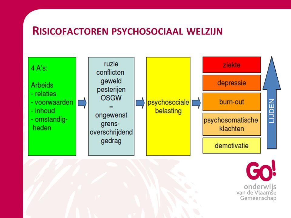 Risicofactoren psychosociaal welzijn