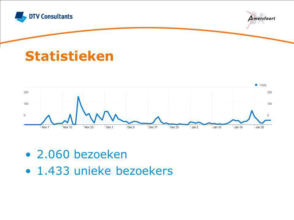 Statistieken 2.060 bezoeken 1.433 unieke bezoekers