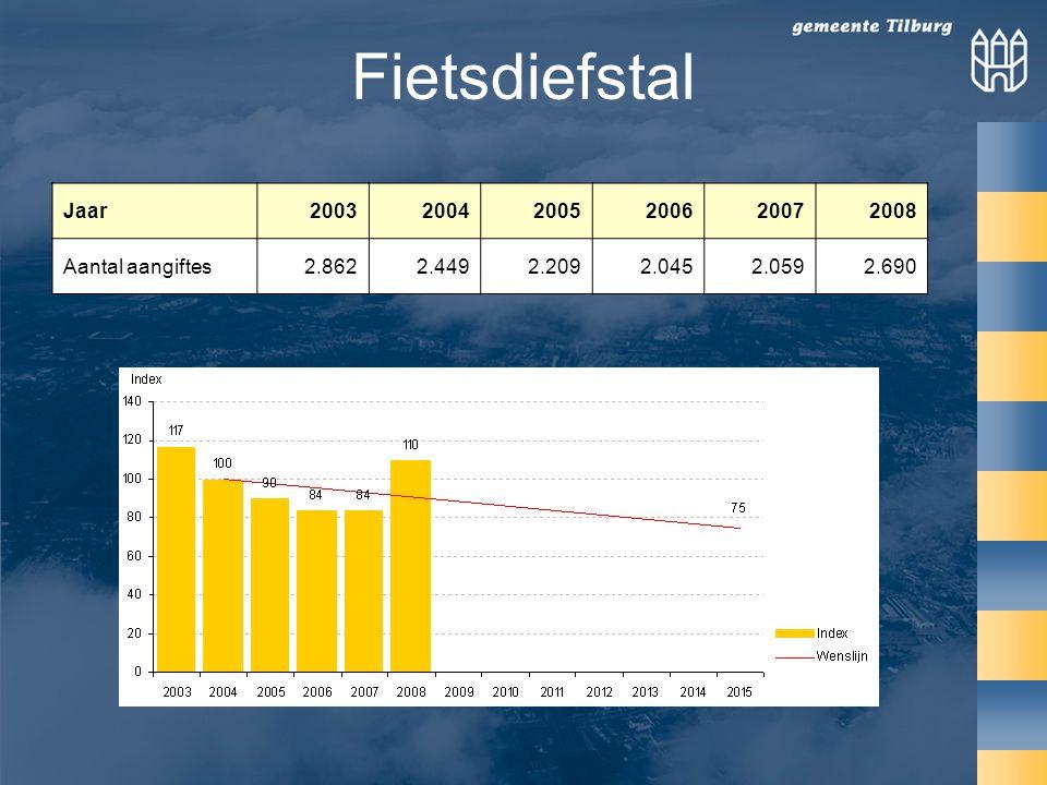 Fietsdiefstal Jaar 2003 2004 2005 2006 2007 2008 Aantal aangiftes