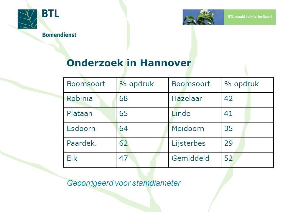 Onderzoek in Hannover Gecorrigeerd voor stamdiameter Boomsoort