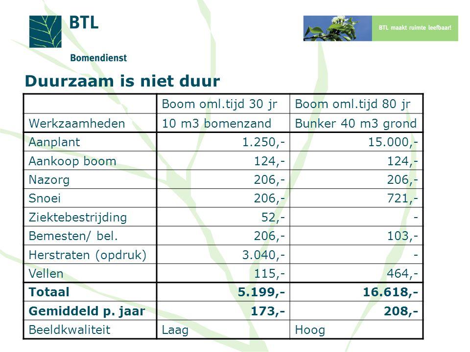 Duurzaam is niet duur Boom oml.tijd 30 jr Boom oml.tijd 80 jr