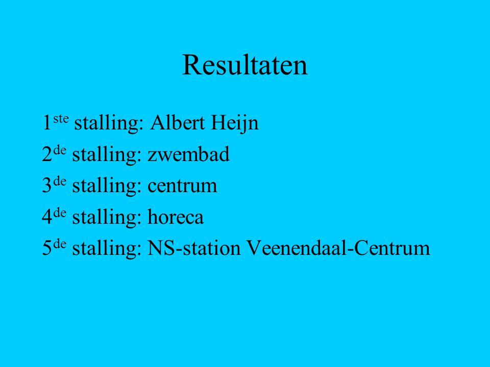 Resultaten 1ste stalling: Albert Heijn 2de stalling: zwembad