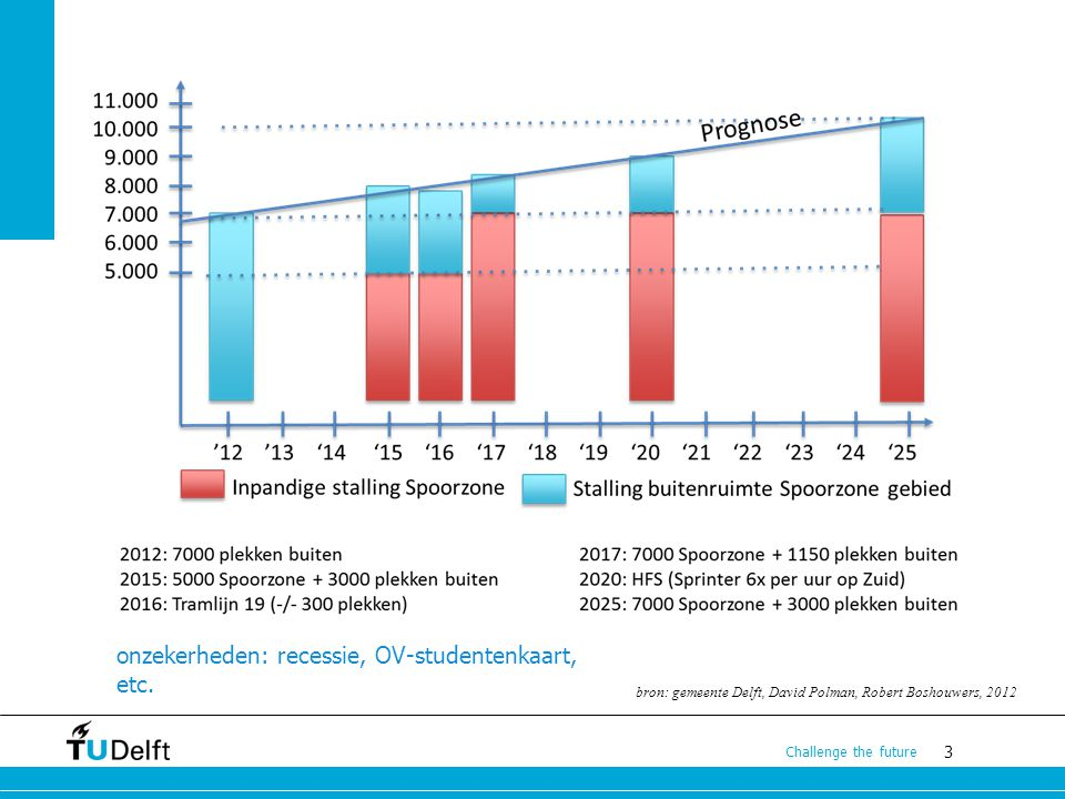onzekerheden: recessie, OV-studentenkaart, etc.