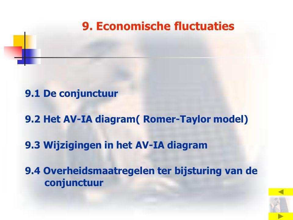 9. Economische fluctuaties