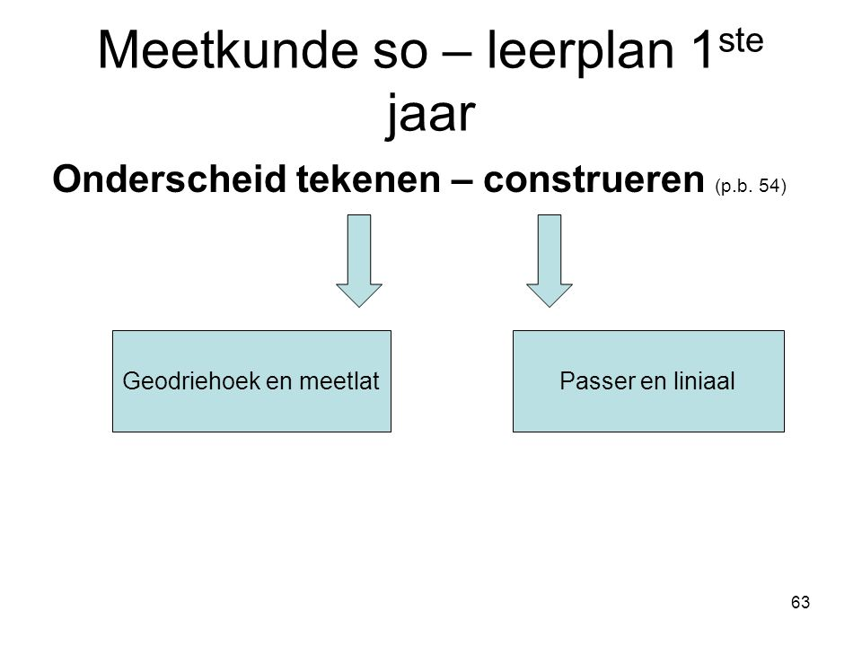 Meetkunde so – leerplan 1ste jaar