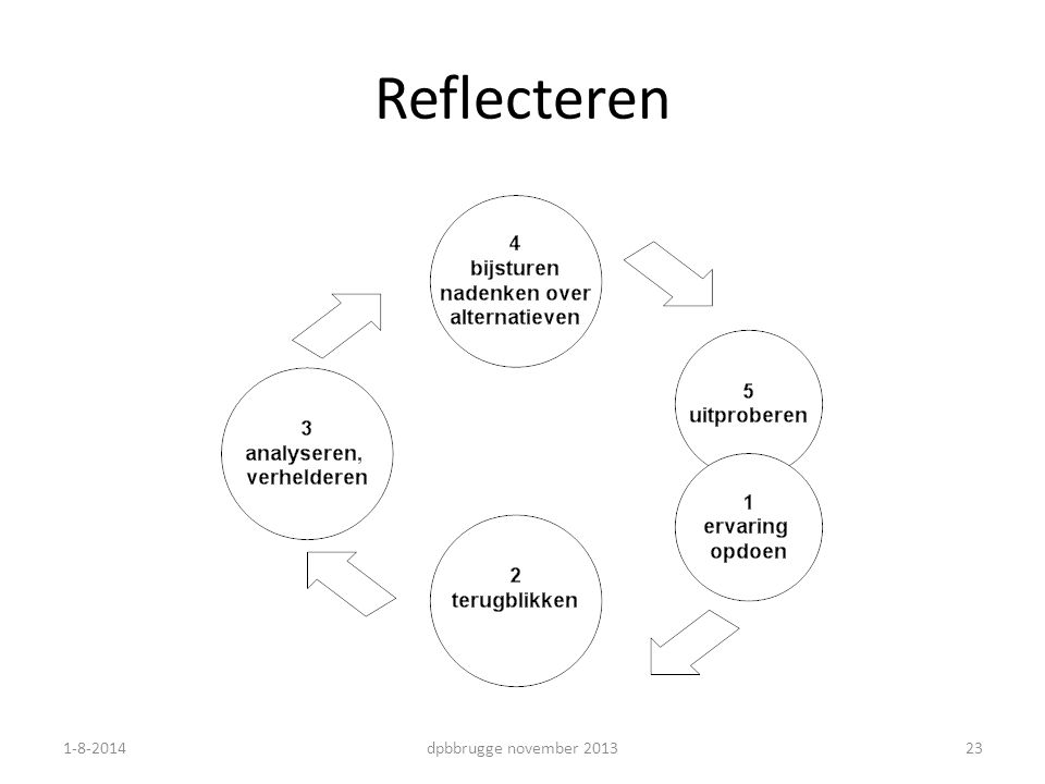 Reflecteren 4-4-2017 dpbbrugge november 2013