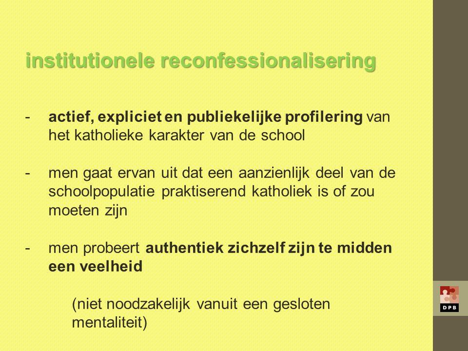 institutionele reconfessionalisering