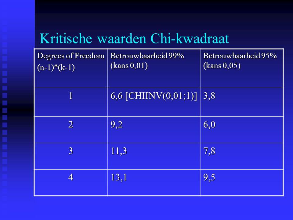 Kritische waarden Chi-kwadraat