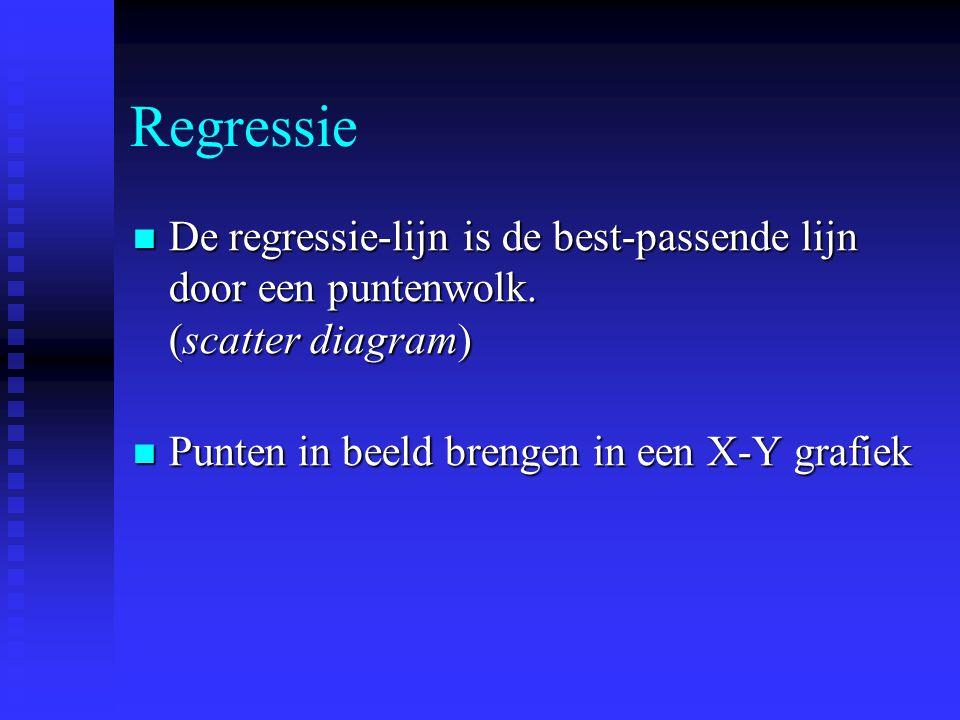 Regressie De regressie-lijn is de best-passende lijn door een puntenwolk.