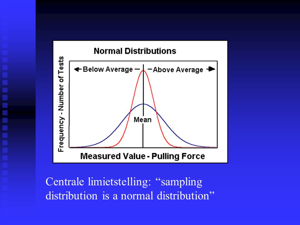 Centrale limietstelling: sampling distribution is a normal distribution