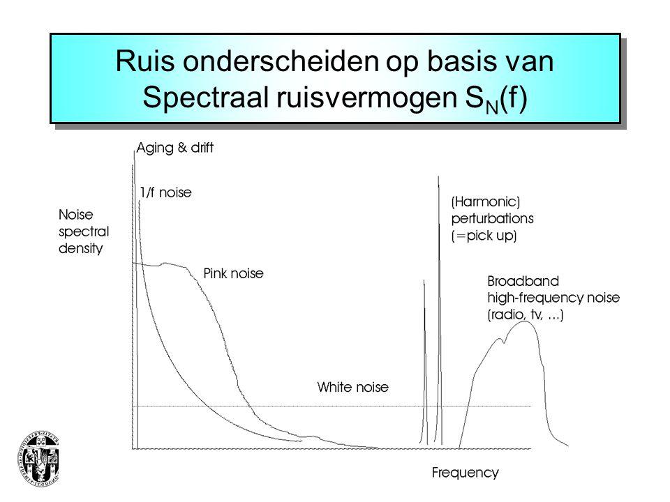 Ruis onderscheiden op basis van Spectraal ruisvermogen SN(f)