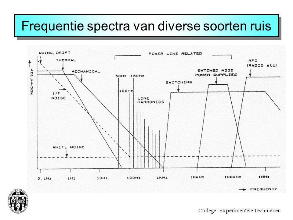 Frequentie spectra van diverse soorten ruis