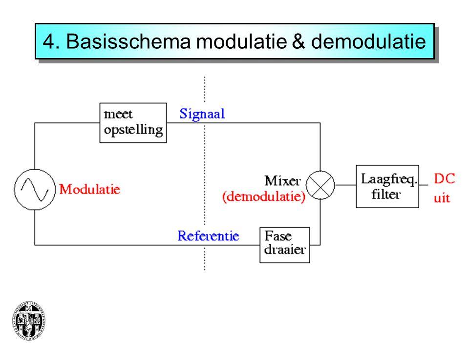 4. Basisschema modulatie & demodulatie