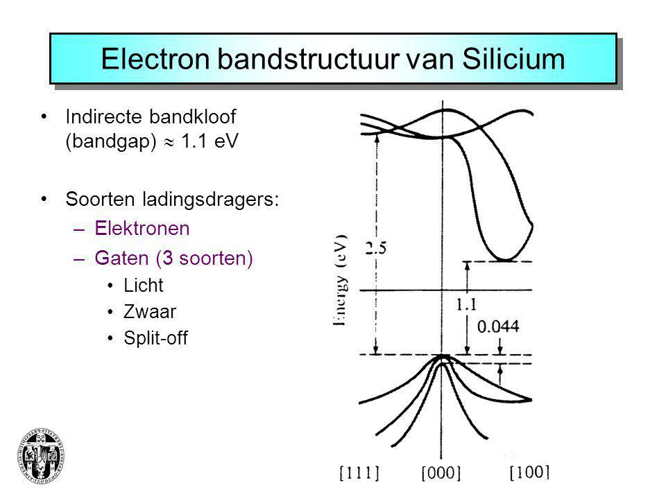 Electron bandstructuur van Silicium