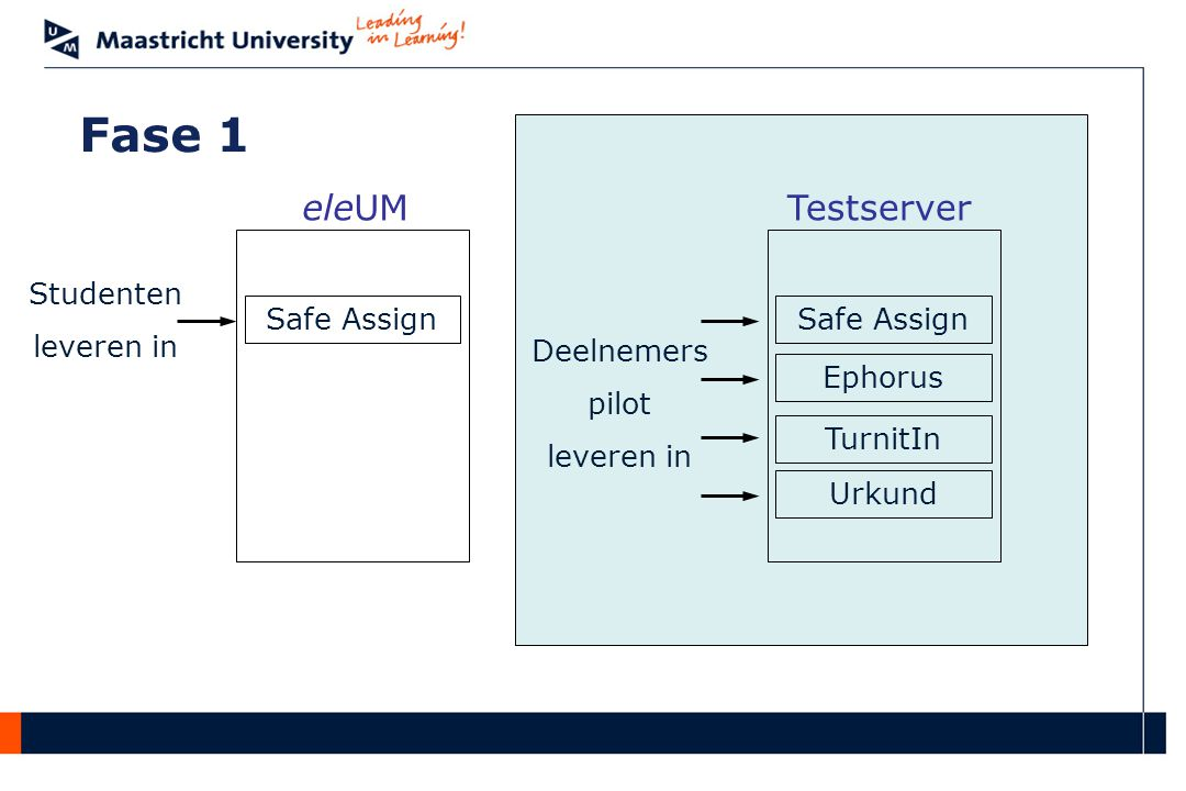 Fase 1 eleUM Testserver Studenten leveren in Safe Assign Safe Assign