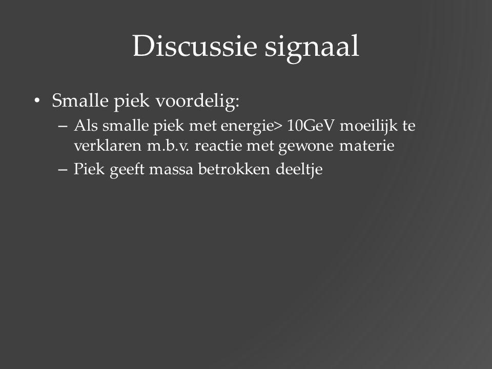 Discussie signaal Smalle piek voordelig:
