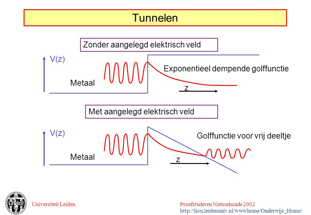 Tunnelen Zonder aangelegd elektrisch veld V(z)
