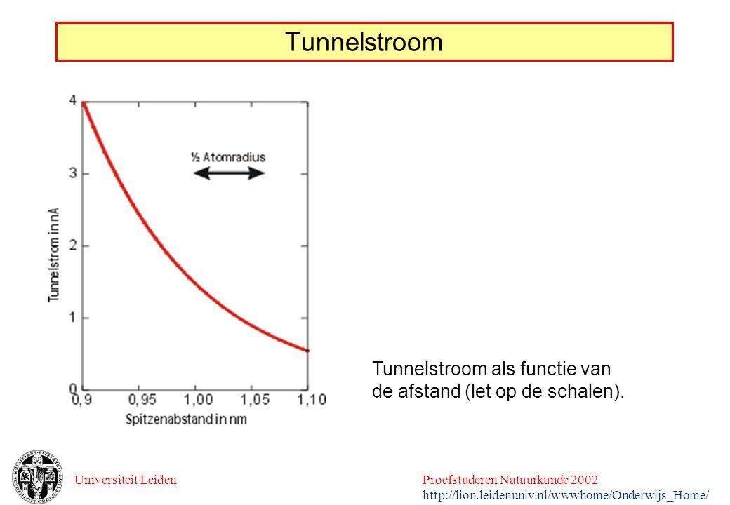 Tunnelstroom Tunnelstroom als functie van