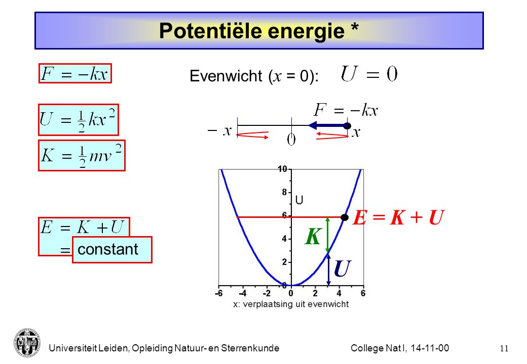 K U Potentiële energie * E = K + U Evenwicht (x = 0): constant