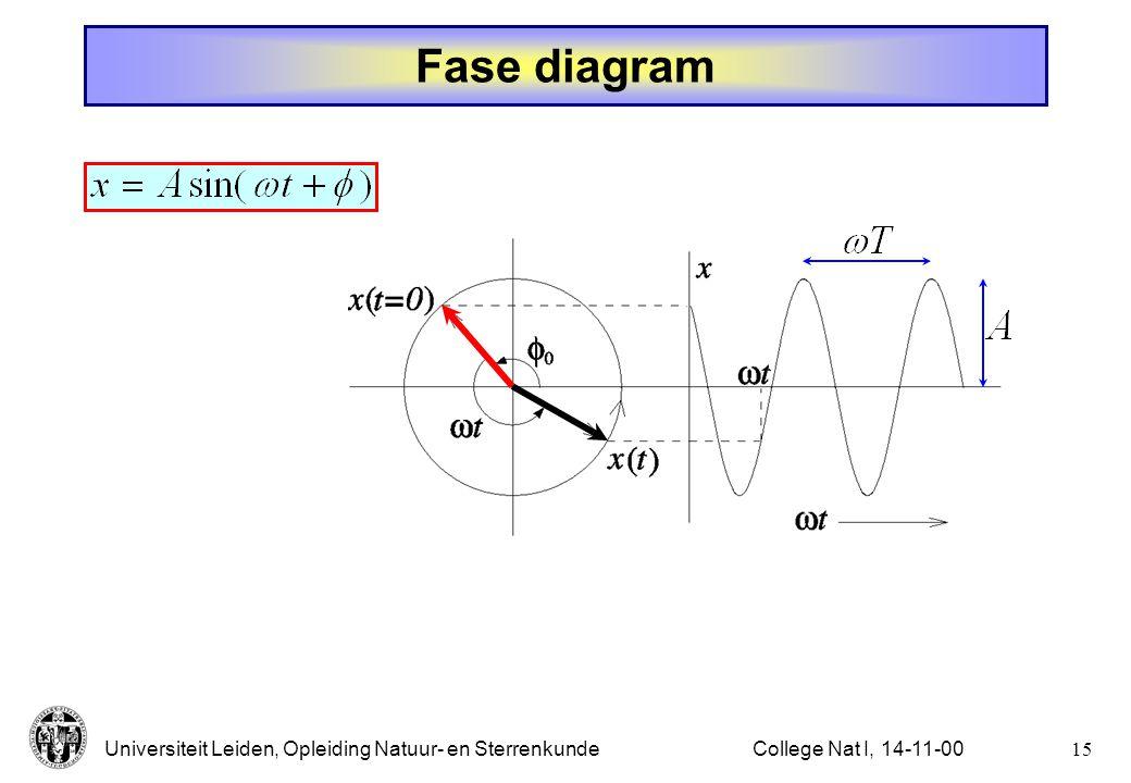 Fase diagram College Nat I, 14-11-00