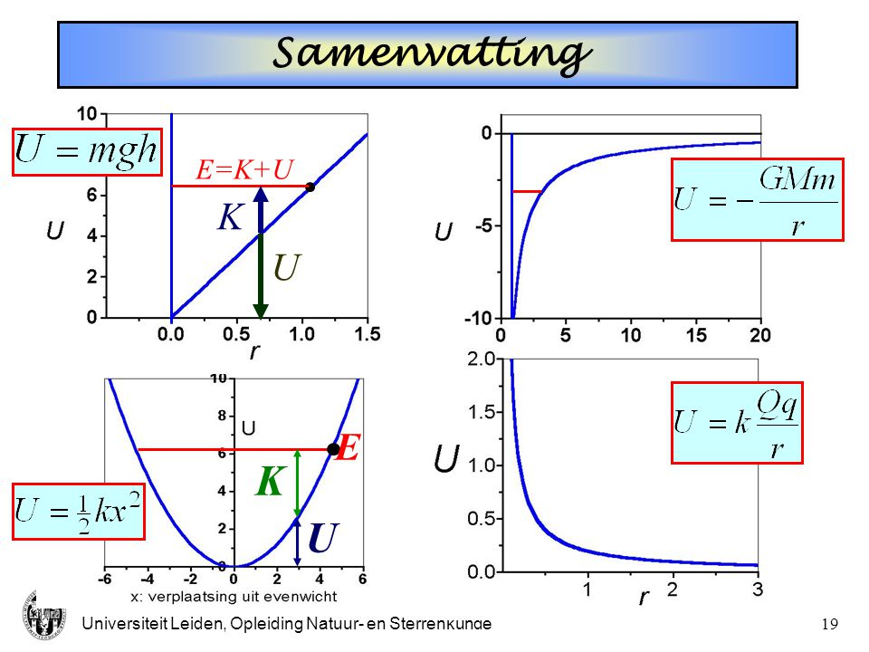 Samenvatting K U E=K+U E U K