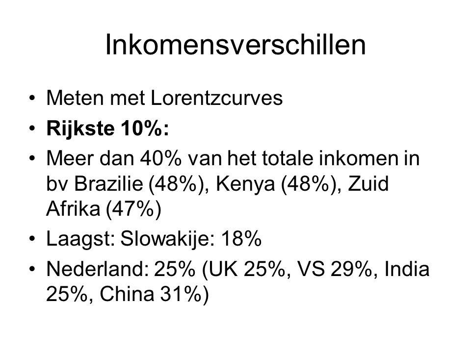 Inkomensverschillen Meten met Lorentzcurves Rijkste 10%: