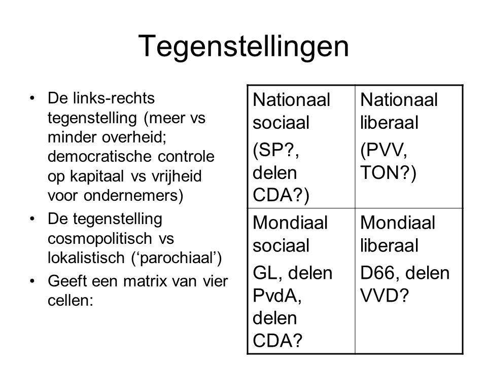 Tegenstellingen Nationaal sociaal (SP , delen CDA ) Nationaal liberaal