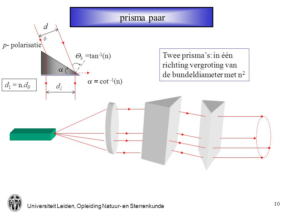 prisma paar d0. p- polarisatie. Qb =tan-1(n) Twee prisma's: in één richting vergroting van de bundeldiameter met n2.