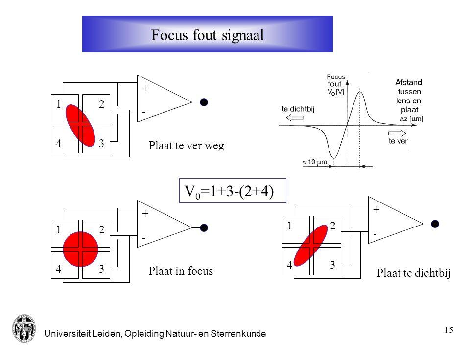 Focus fout signaal V0=1+3-(2+4) + 1 2 - 4 3 Plaat te ver weg + + 1 2 1