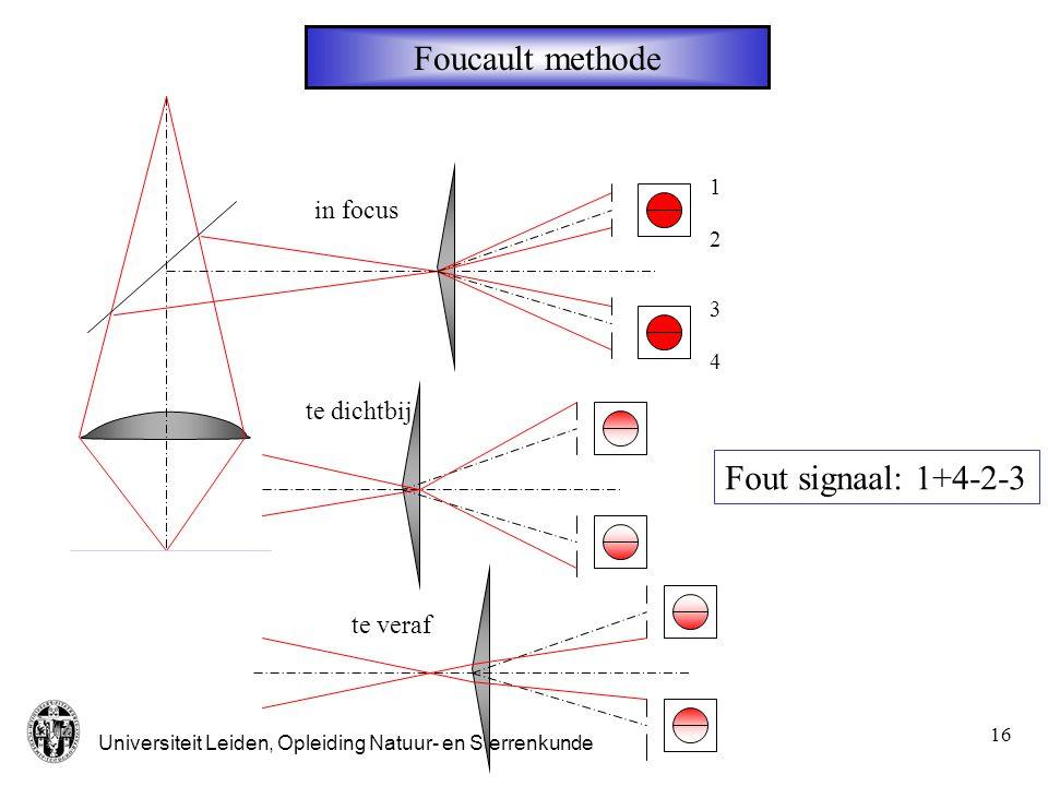 Foucault methode Fout signaal: 1+4-2-3 in focus te dichtbij te veraf 1
