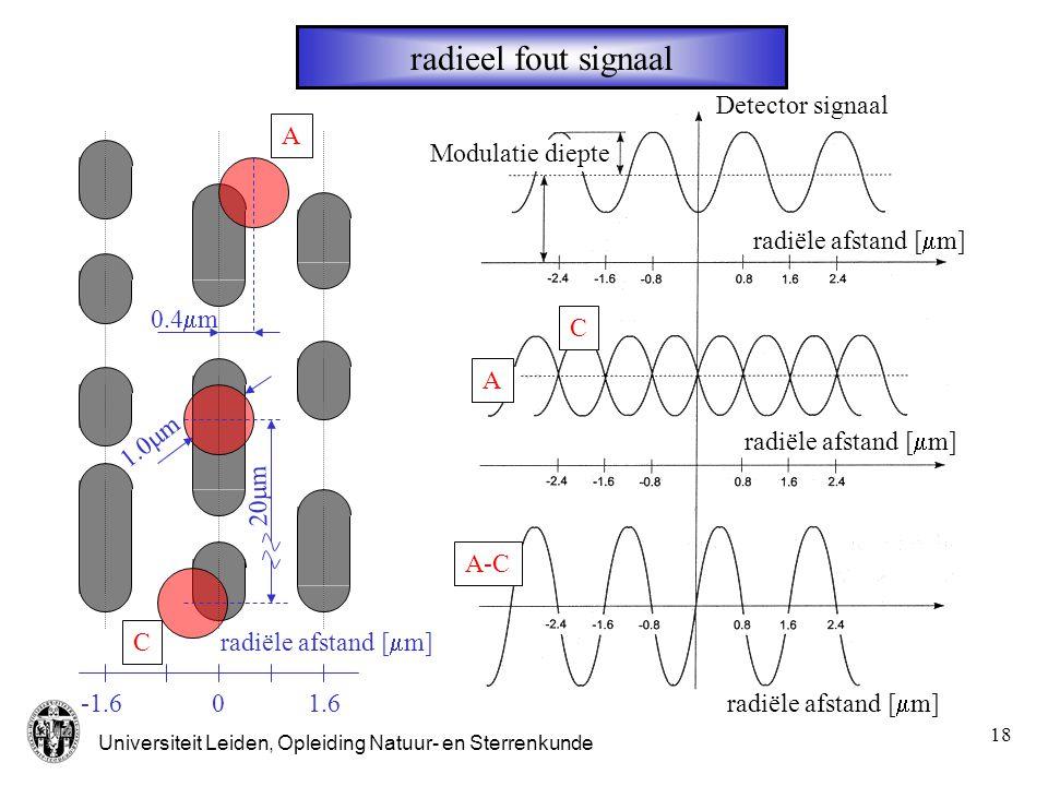 radieel fout signaal Detector signaal A Modulatie diepte