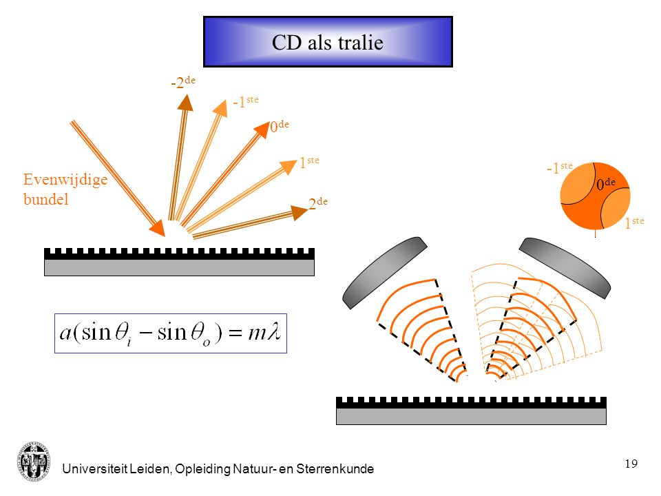 CD als tralie -2de -1ste 0de 1ste -1ste Evenwijdige bundel 0de 2de