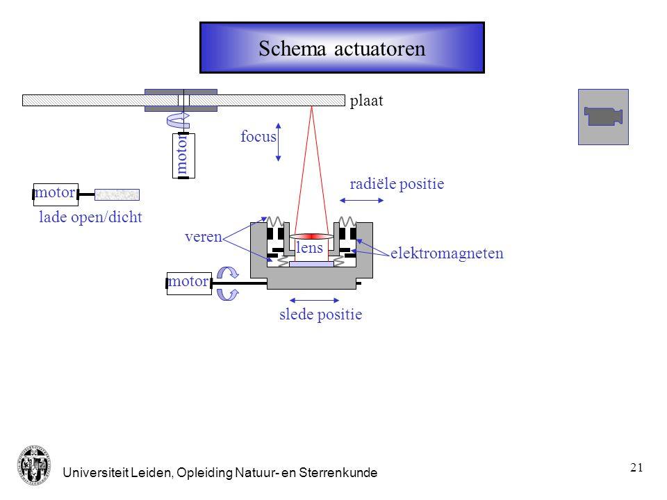 Schema actuatoren plaat focus motor radiële positie motor