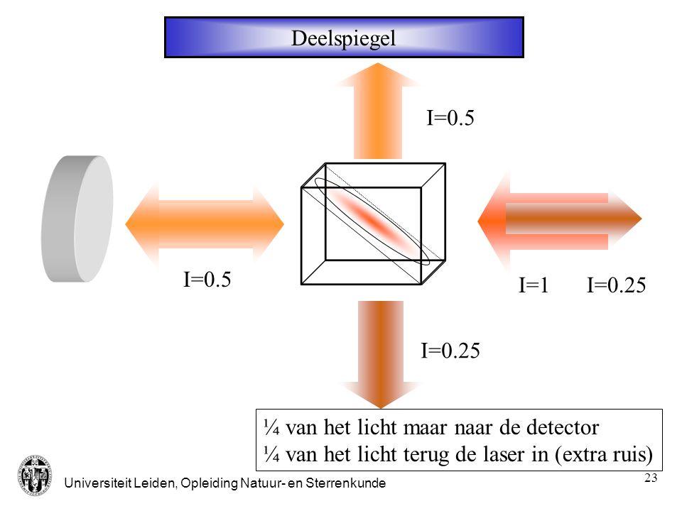 Deelspiegel I=0.5. I=0.25. I=0.5. I=1. ¼ van het licht maar naar de detector.