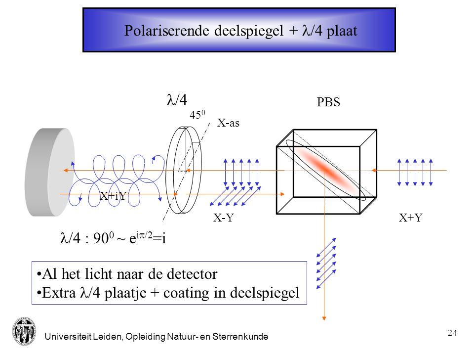 Polariserende deelspiegel + l/4 plaat