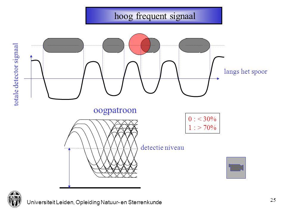 hoog frequent signaal oogpatroon totale detector signaal