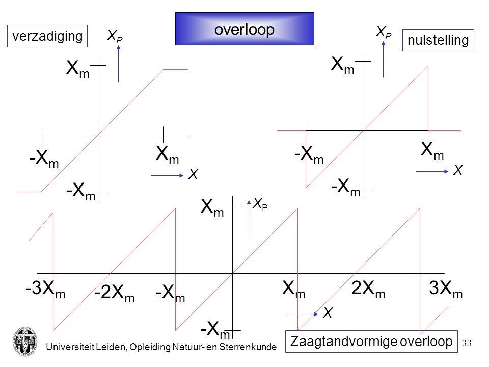 Xm -Xm Xm -Xm Xm -Xm 2Xm 3Xm -2Xm -3Xm overloop XP verzadiging XP