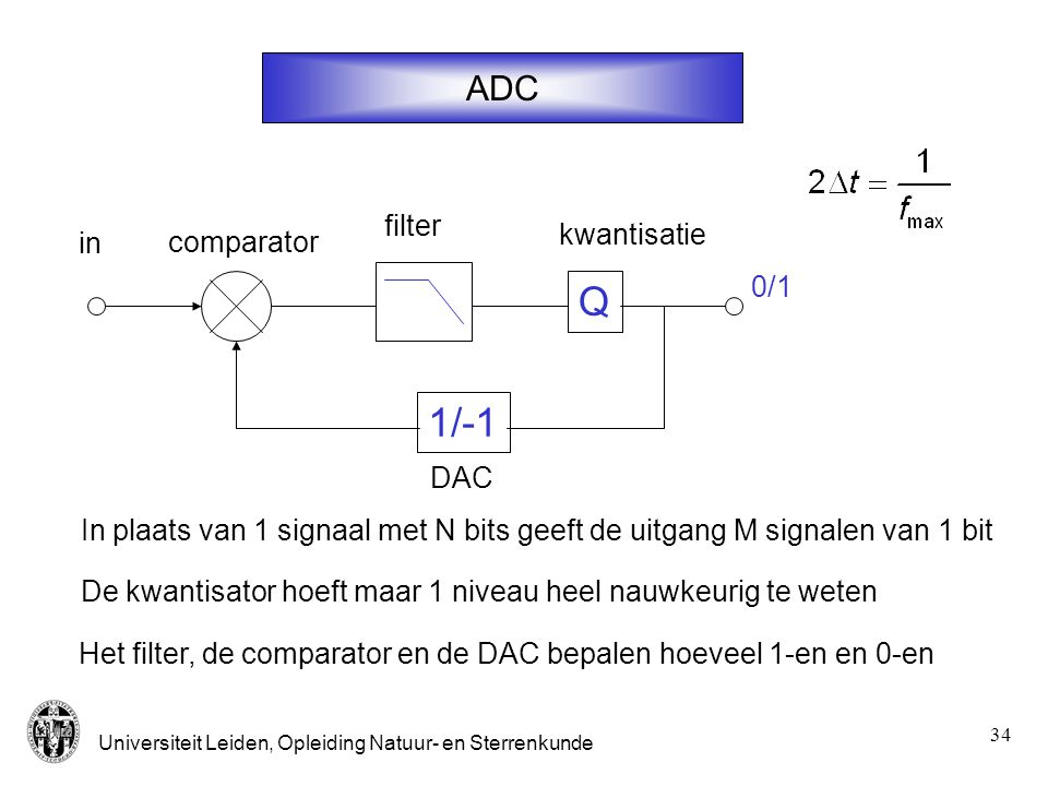Q 1/-1 ADC filter kwantisatie in comparator 0/1 DAC
